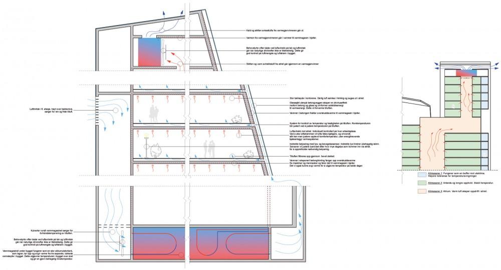 arkitektur trondheim hoyhus sorgenfri signalbygg snitt oversikt teknisk losning energieffektiv energibesparende teknologi